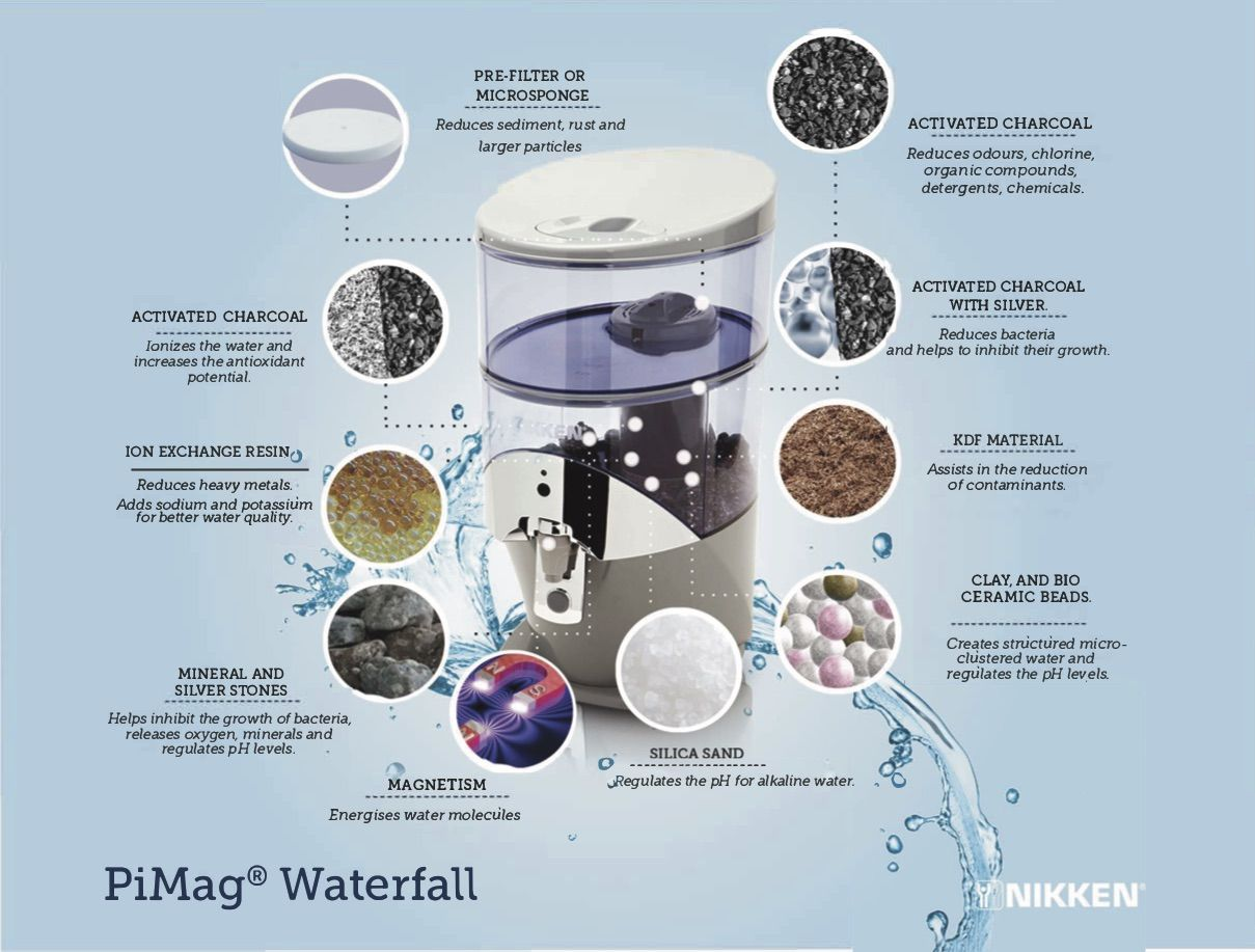 PiMag waterfall system - functions